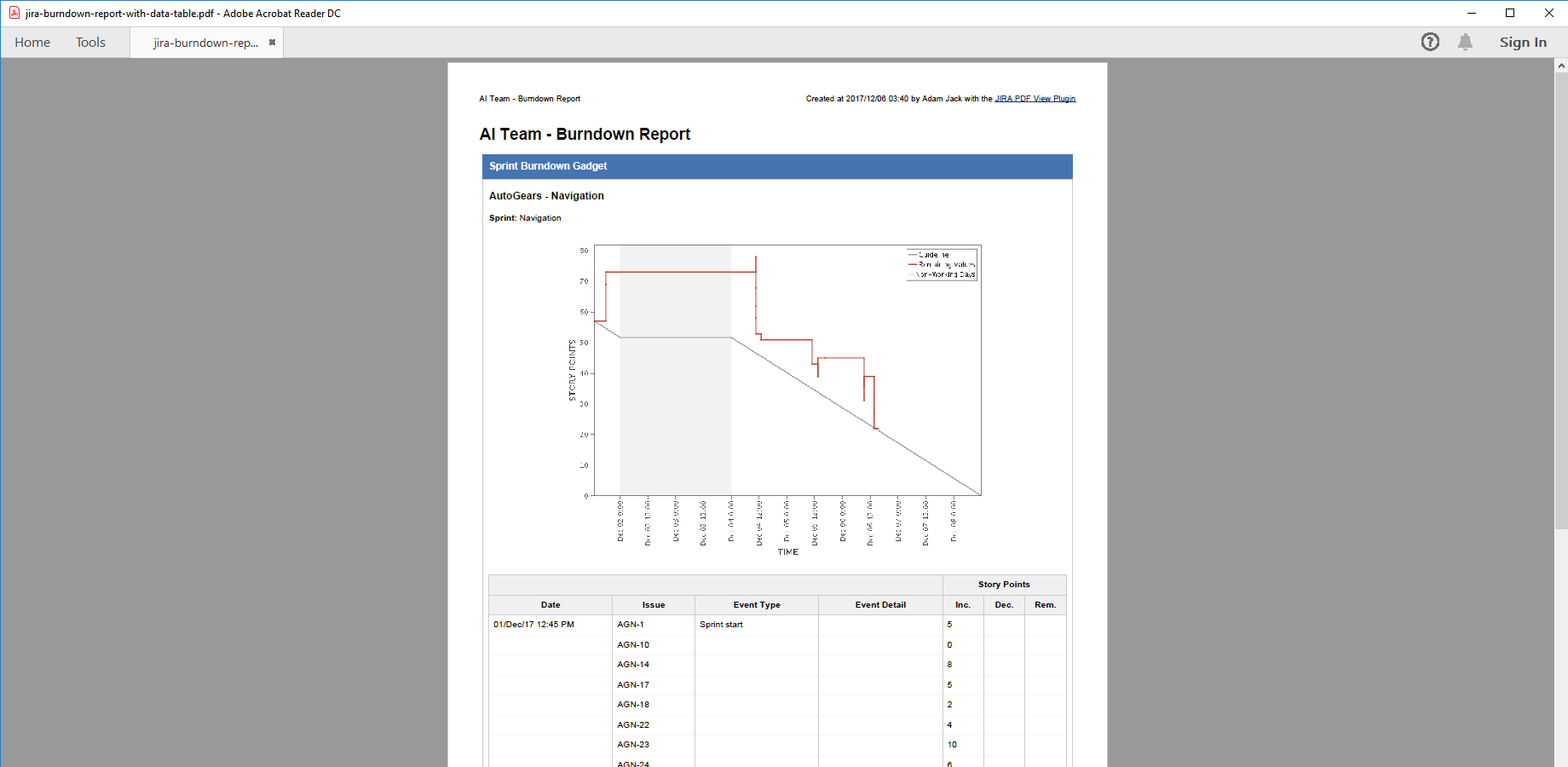 Jira reports and agile boards